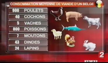 Consommation totale de viande durant la vie d'un être humain